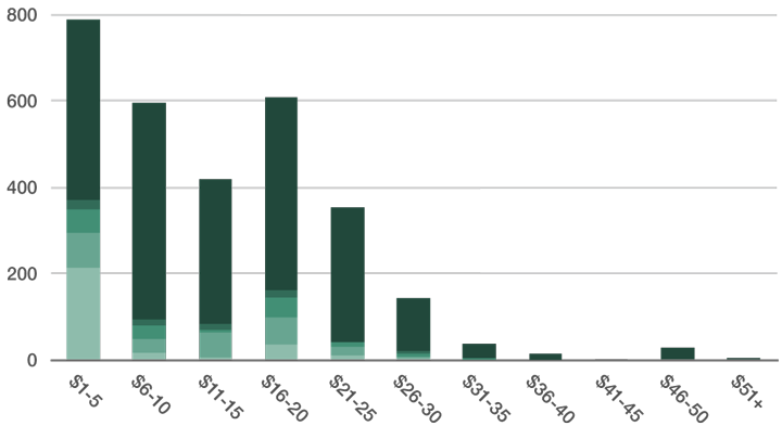 A graph of the pledge distribution of backers for the Cosmonaut campaign. Nearly 800 backers pledged in the $1-5 range. The second most popular range was $16-20, with just over 600 backers.